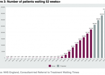 Number of patients waiting 52 weeks+ / Source: NHS England
