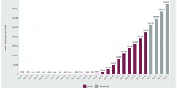 Number of patients waiting 52 weeks+ / Source: NHS England